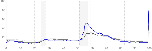Elkhart, Indiana monthly unemployment rate chart
